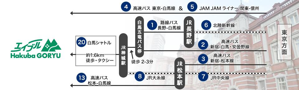 如何到白馬 五龍 / 47滑雪場 東京方面